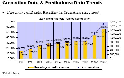 cremation death rate